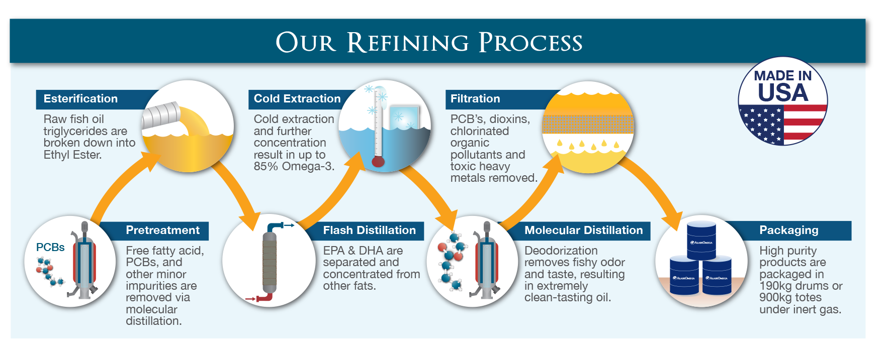 Our Refining Process