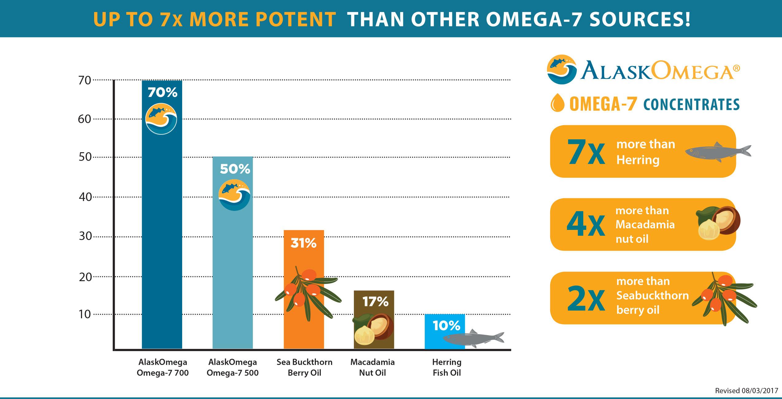 why omega-7
